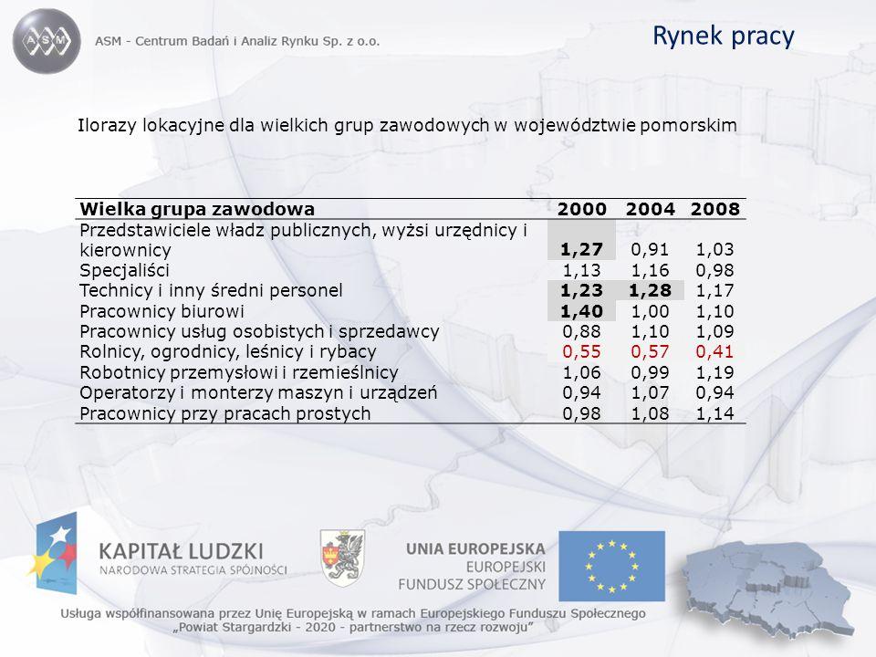 Rynek pracy Ilorazy lokacyjne dla wielkich grup zawodowych w województwie pomorskim. Wielka grupa zawodowa.