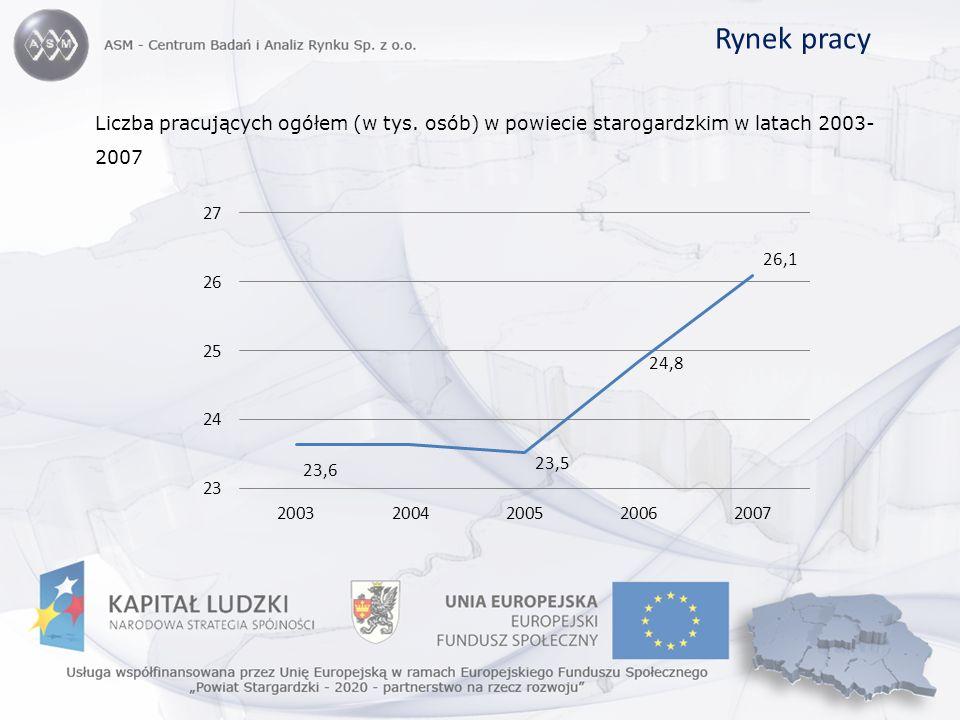 Rynek pracy Liczba pracujących ogółem (w tys. osób) w powiecie starogardzkim w latach 2003-2007
