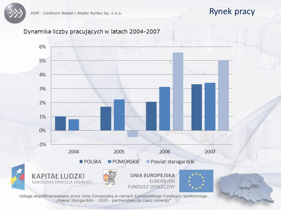 Rynek pracy Dynamika liczby pracujących w latach 2004-2007