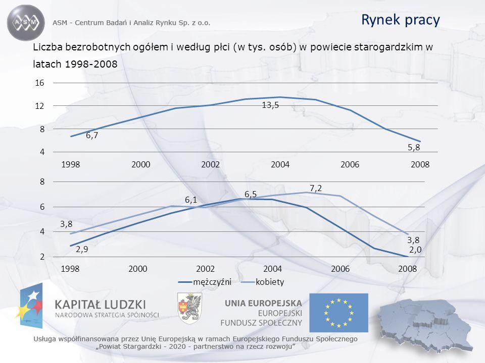 Rynek pracy Liczba bezrobotnych ogółem i według płci (w tys.