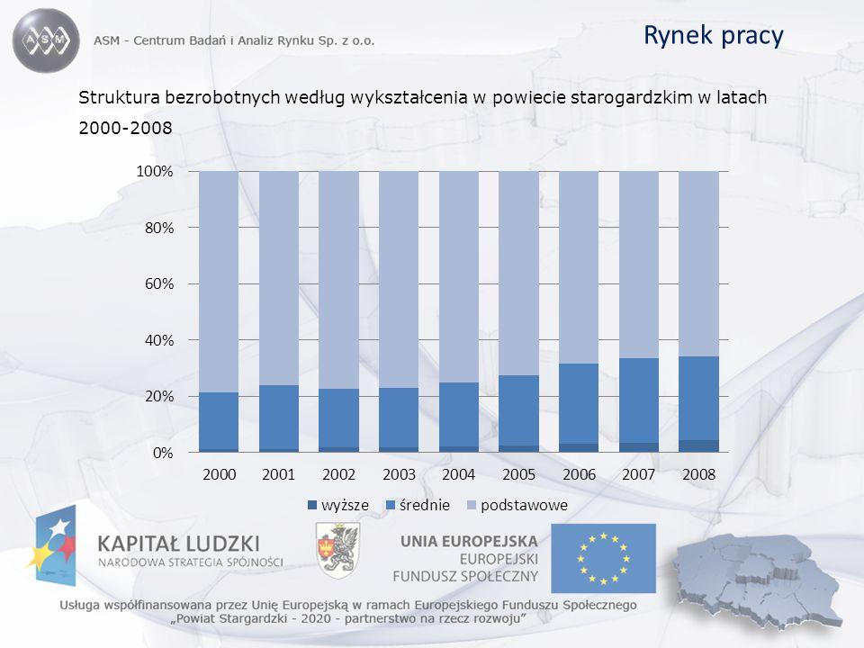 Rynek pracy Struktura bezrobotnych według wykształcenia w powiecie starogardzkim w latach 2000-2008