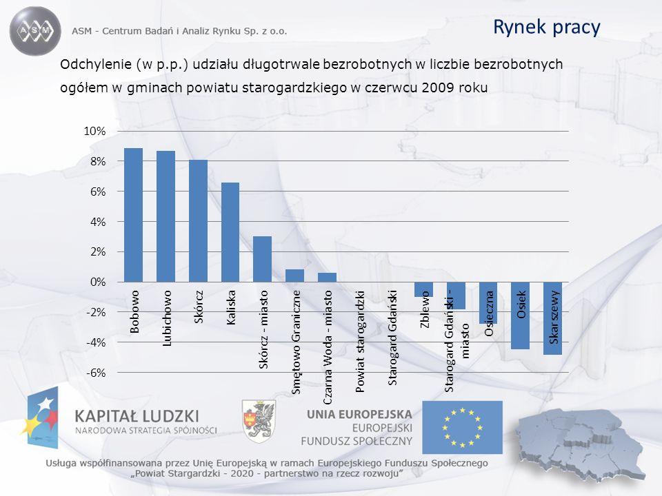 Rynek pracy Odchylenie (w p.p.) udziału długotrwale bezrobotnych w liczbie bezrobotnych ogółem w gminach powiatu starogardzkiego w czerwcu 2009 roku.