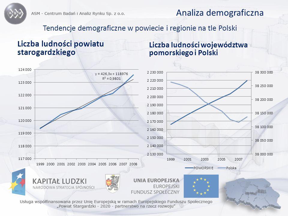 Tendencje demograficzne w powiecie i regionie na tle Polski