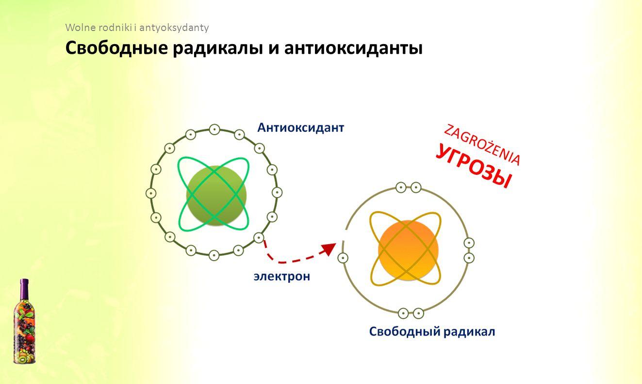УГРОЗЫ Свободные радикалы и антиоксиданты ZAGROŻENIA