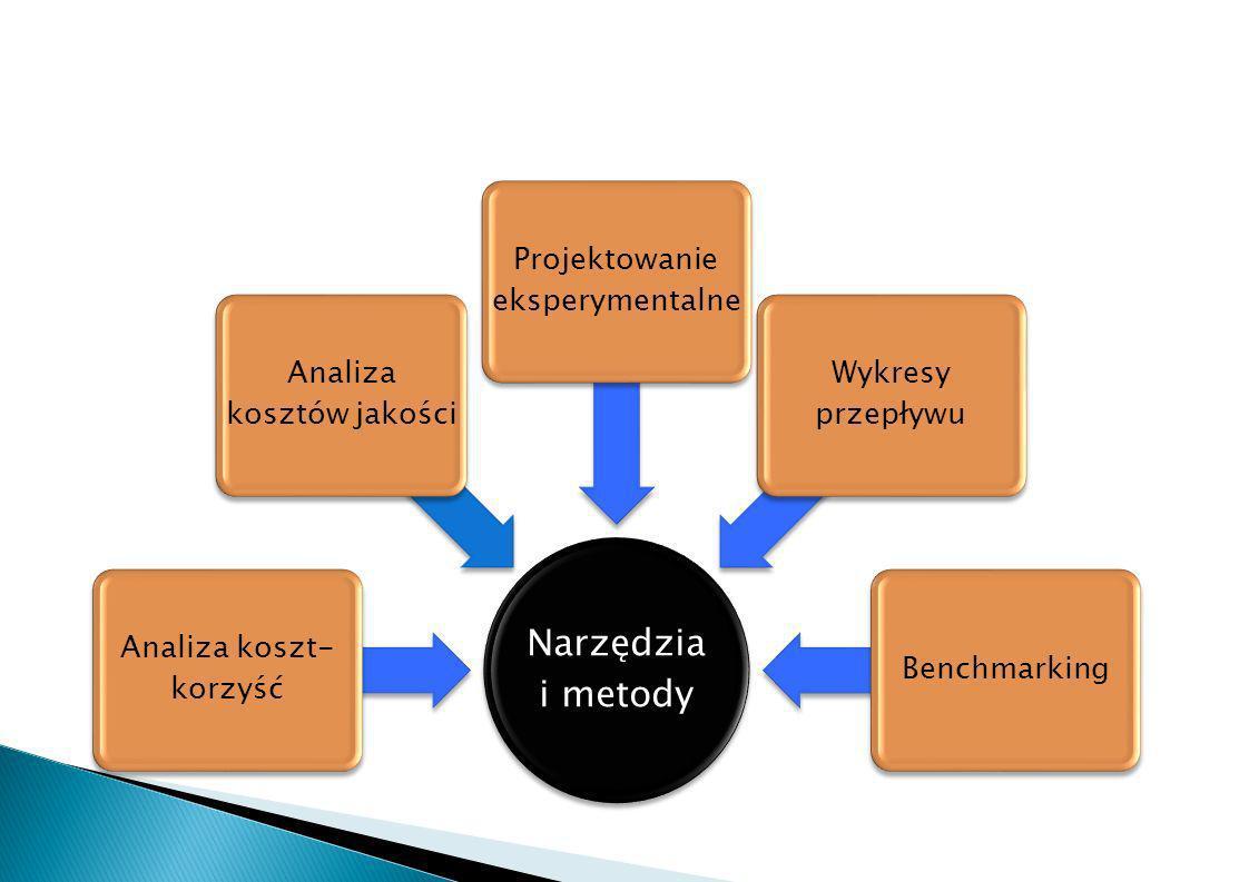 Narzędzia i metody Analiza koszt-korzyść Analiza kosztów jakości