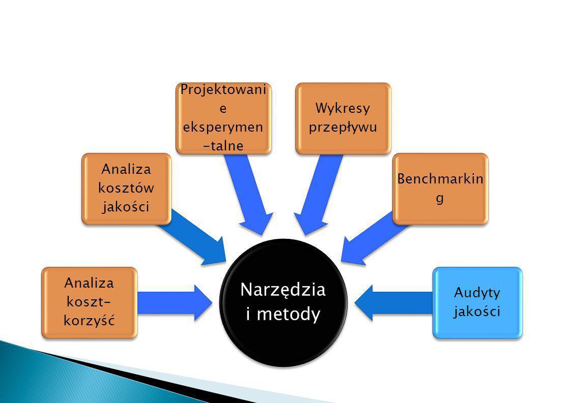 Narzędzia i metody Projektowanie eksperymen-talne Wykresy przepływu