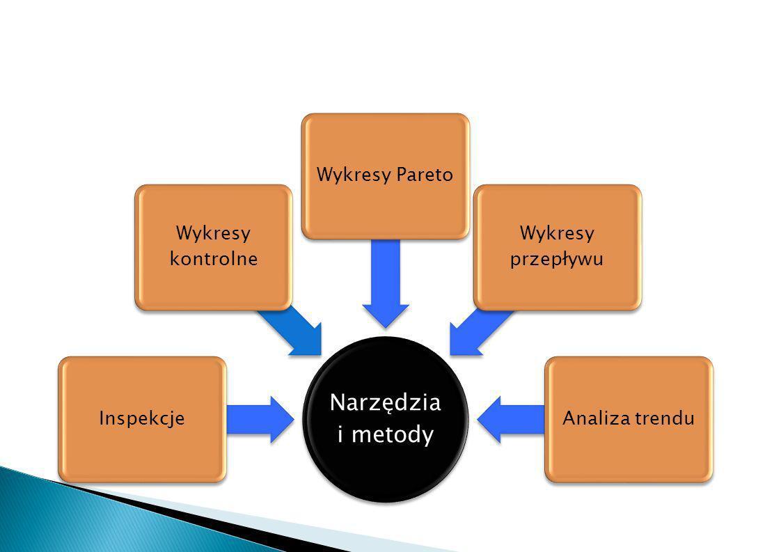 Narzędzia i metody Inspekcje Wykresy kontrolne Wykresy Pareto