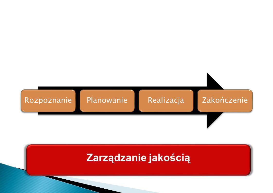 Rozpoznanie Planowanie Realizacja Zakończenie Zarządzanie jakością