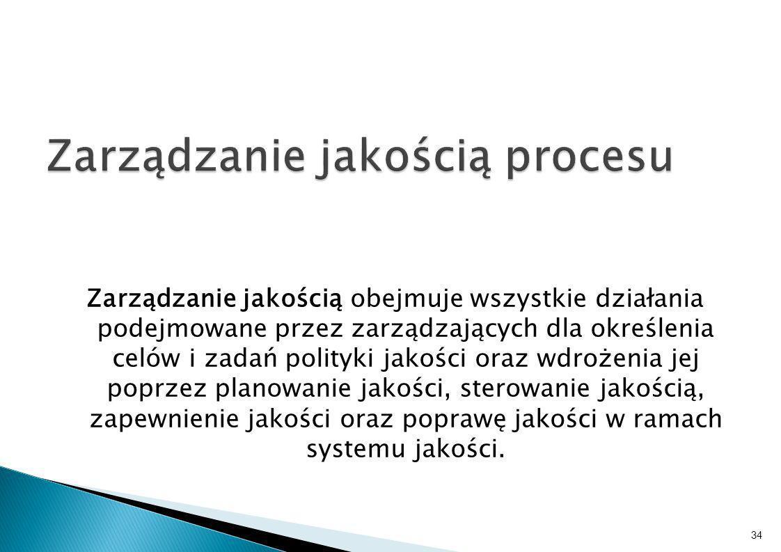 Zarządzanie jakością procesu