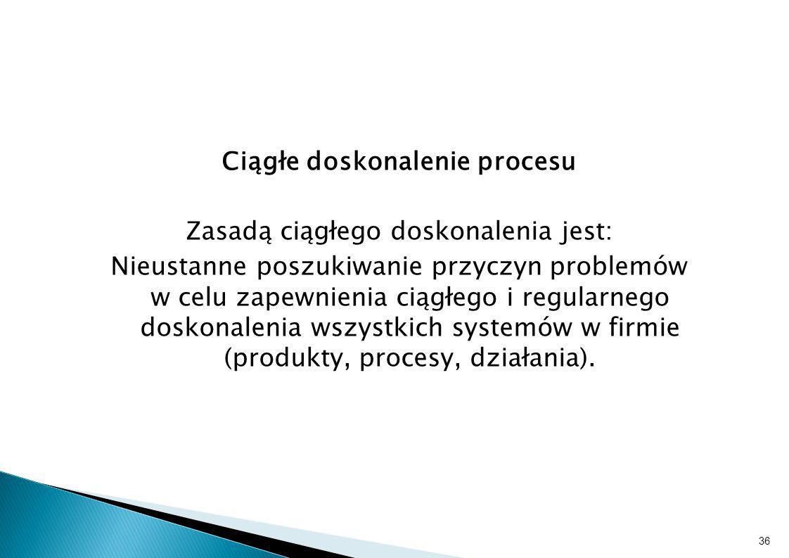 Ciągłe doskonalenie procesu Zasadą ciągłego doskonalenia jest: Nieustanne poszukiwanie przyczyn problemów w celu zapewnienia ciągłego i regularnego doskonalenia wszystkich systemów w firmie (produkty, procesy, działania).