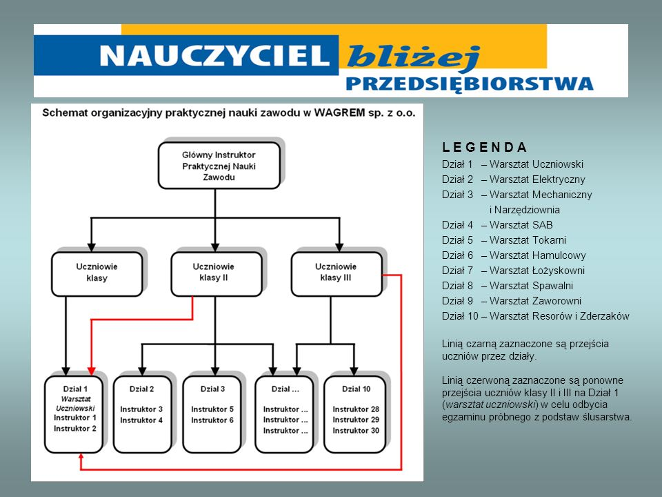 L E G E N D A Dział 1 – Warsztat Uczniowski