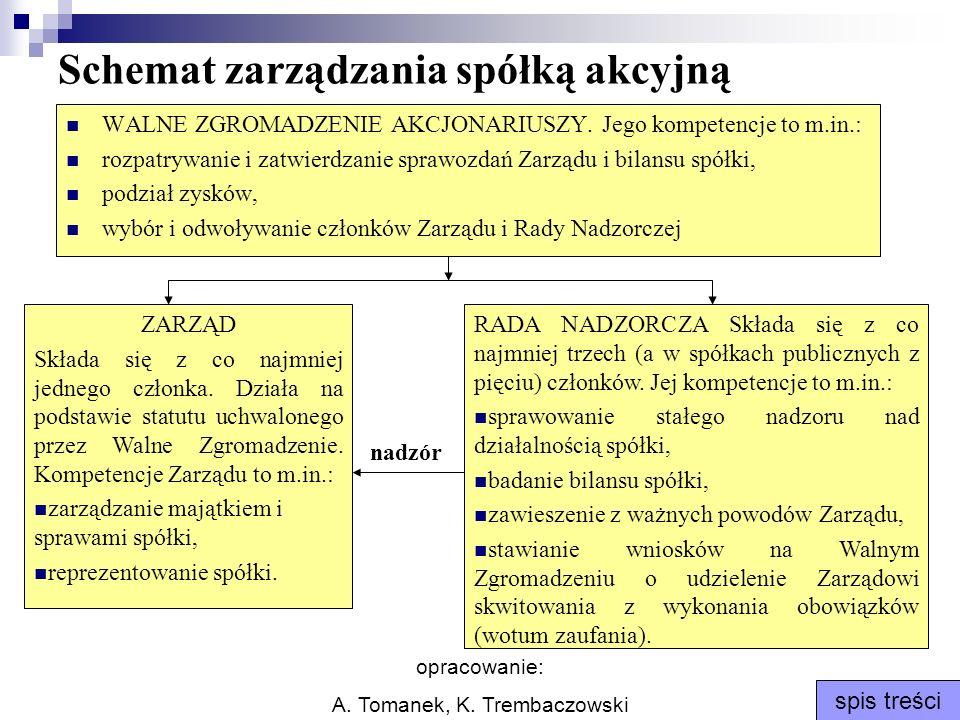 Schemat zarządzania spółką akcyjną