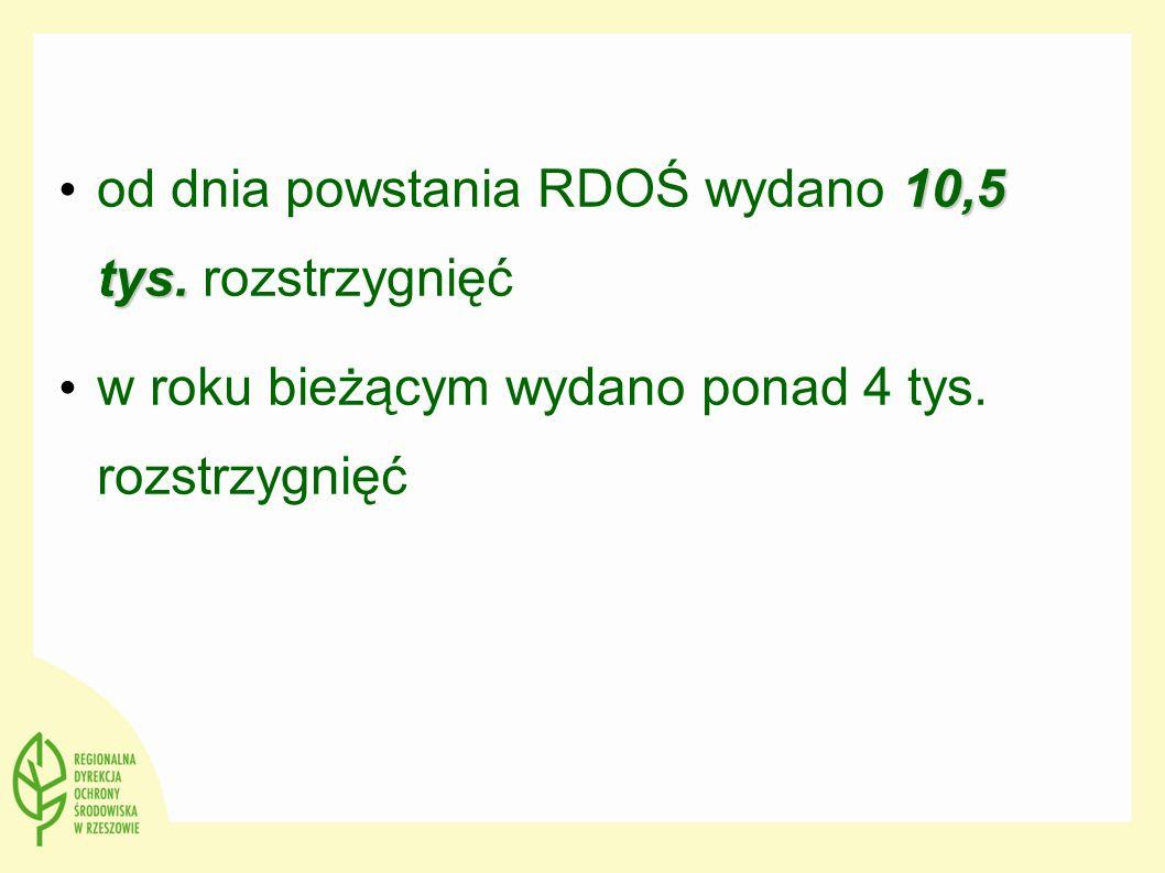 od dnia powstania RDOŚ wydano 10,5 tys. rozstrzygnięć
