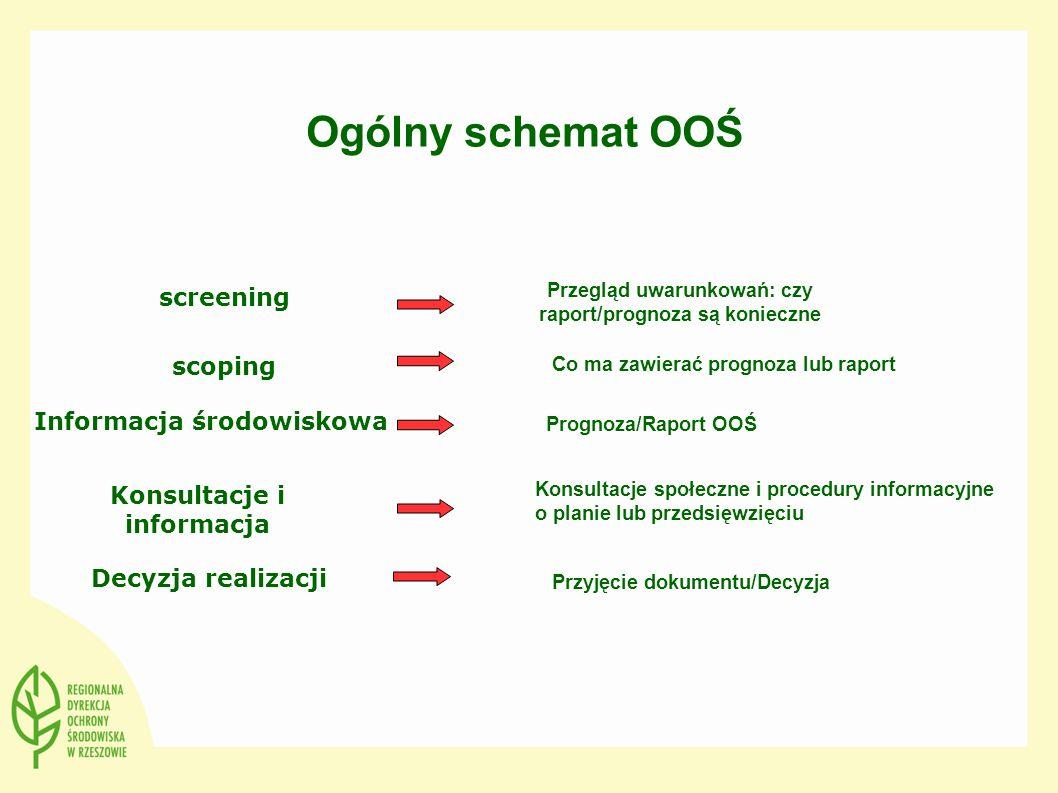 Ogólny schemat OOŚ screening scoping Informacja środowiskowa