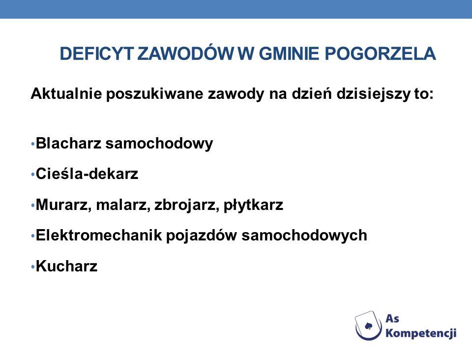 Deficyt Zawodów w gminie Pogorzela