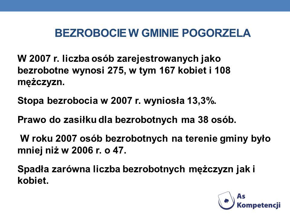 Bezrobocie w gminie Pogorzela