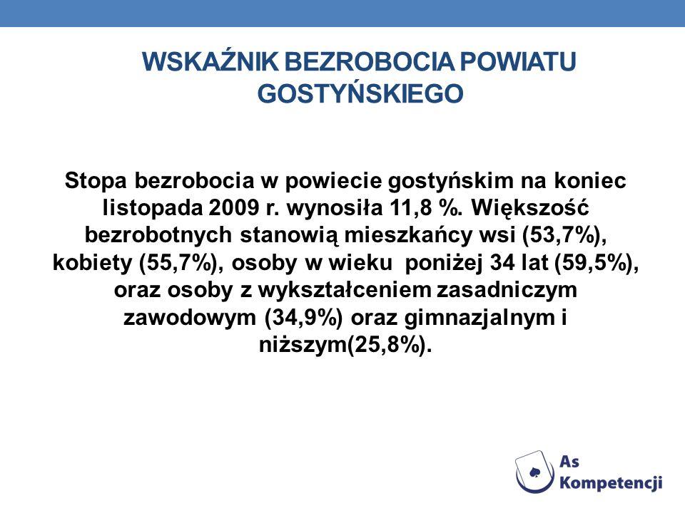 Wskaźnik bezrobocia powiatu gostyńskiego
