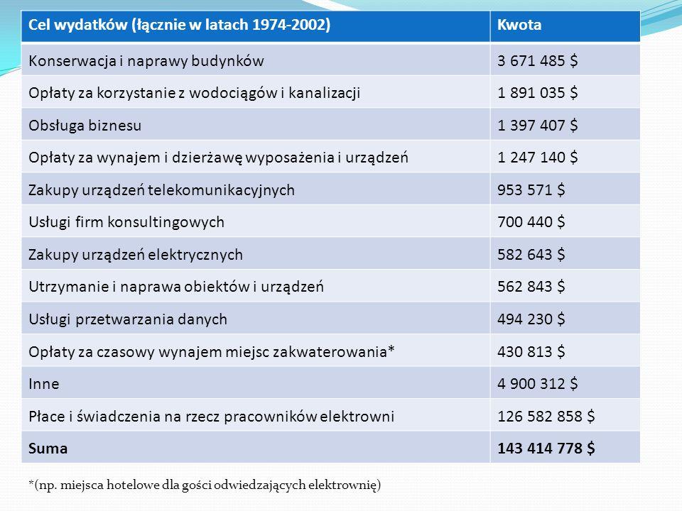 Cel wydatków (łącznie w latach 1974-2002) Kwota