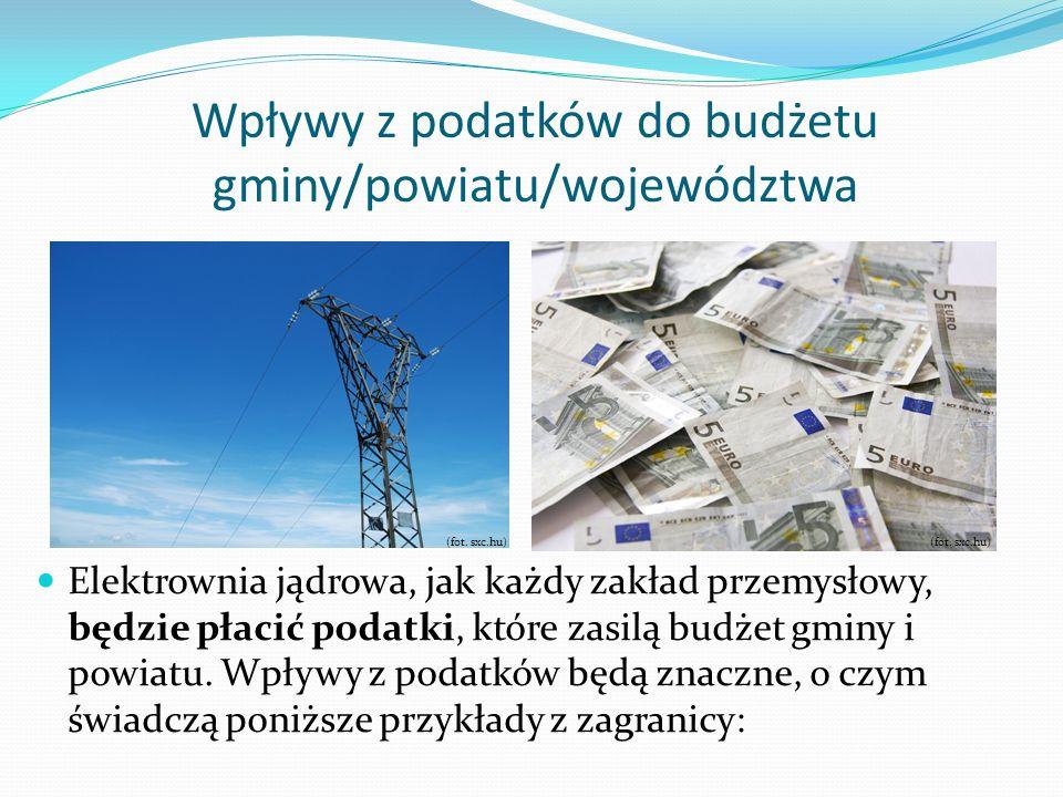 Wpływy z podatków do budżetu gminy/powiatu/województwa