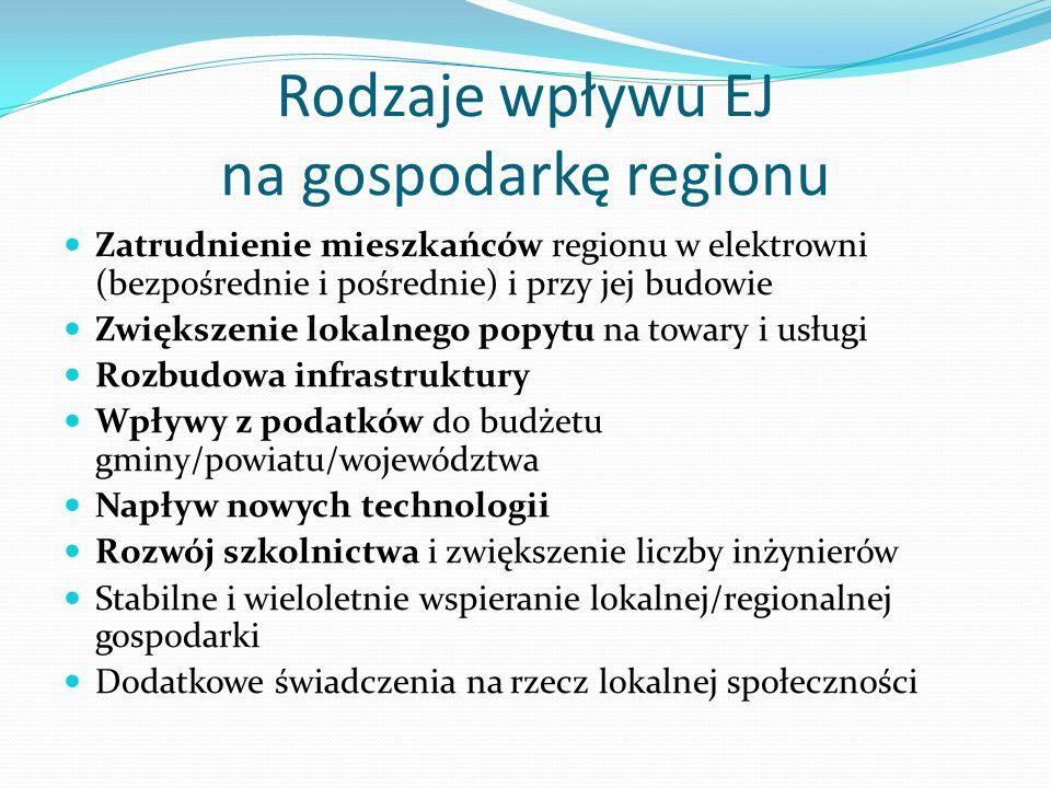 Rodzaje wpływu EJ na gospodarkę regionu