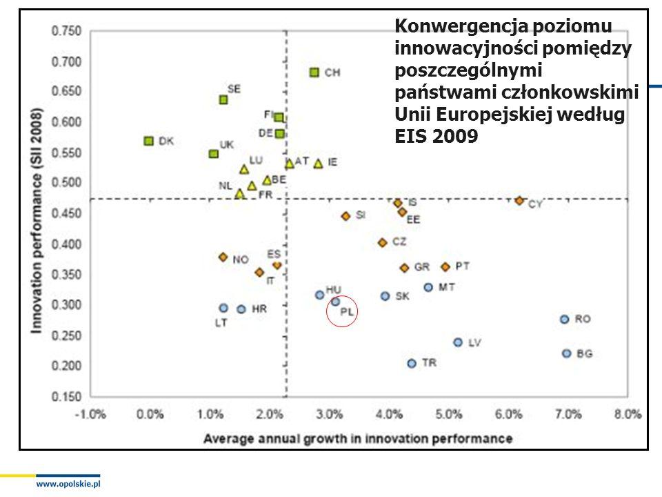 Konwergencja poziomu innowacyjności pomiędzy poszczególnymi państwami członkowskimi Unii Europejskiej według EIS 2009