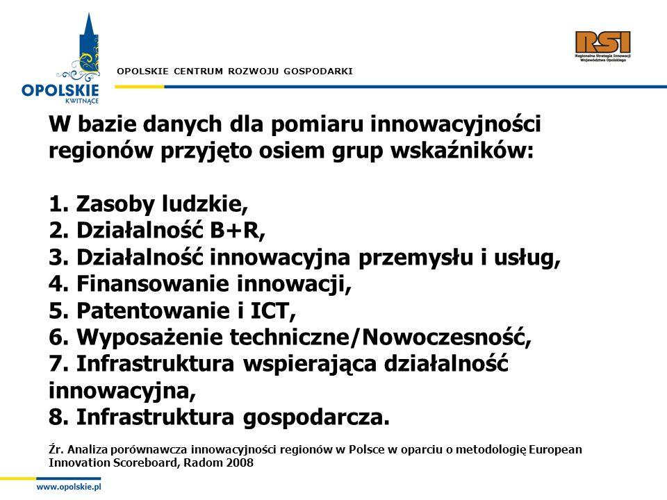 3. Działalność innowacyjna przemysłu i usług,