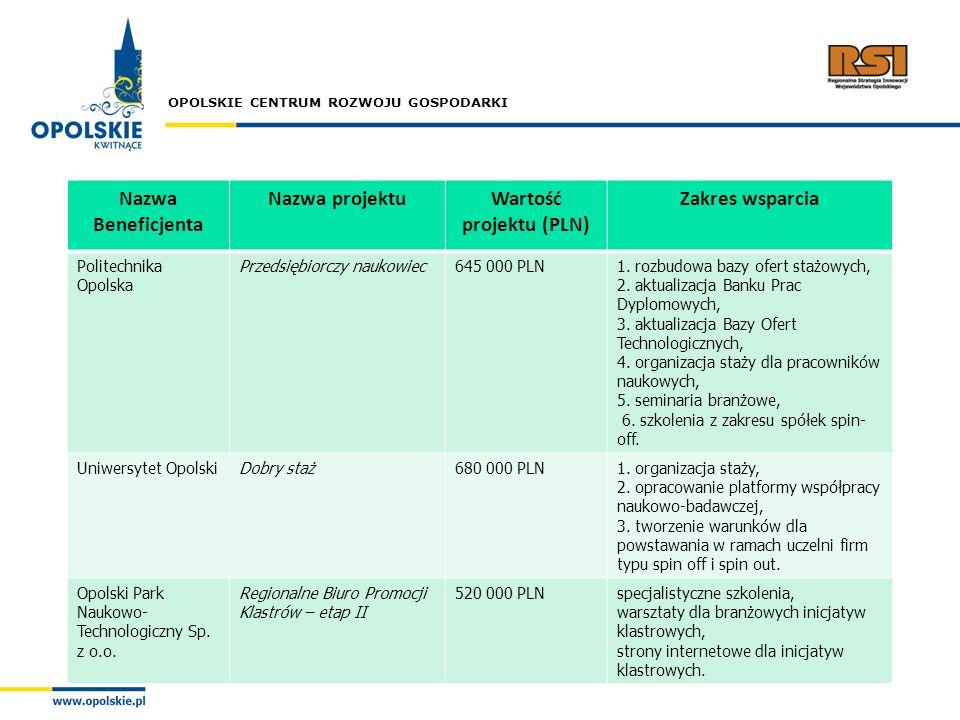 Wartość projektu (PLN)