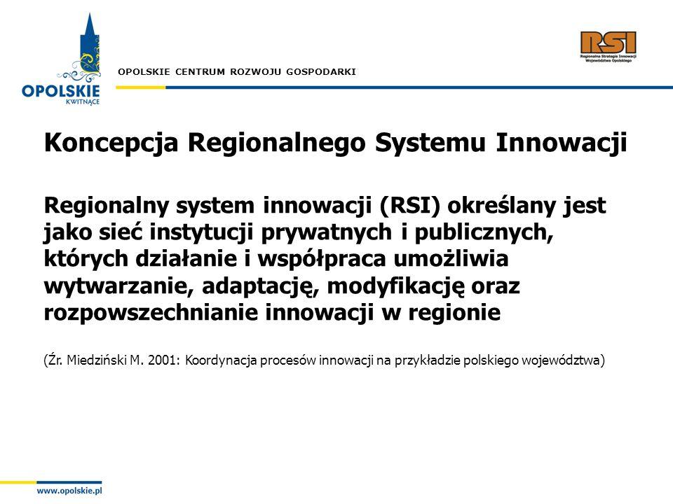 Koncepcja Regionalnego Systemu Innowacji