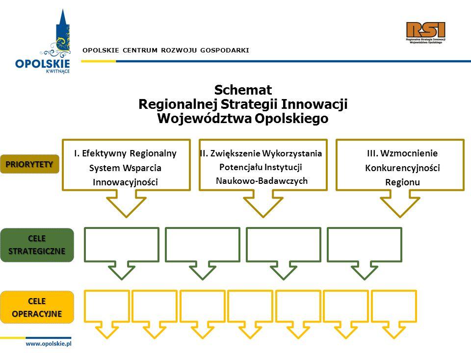Regionalnej Strategii Innowacji Województwa Opolskiego
