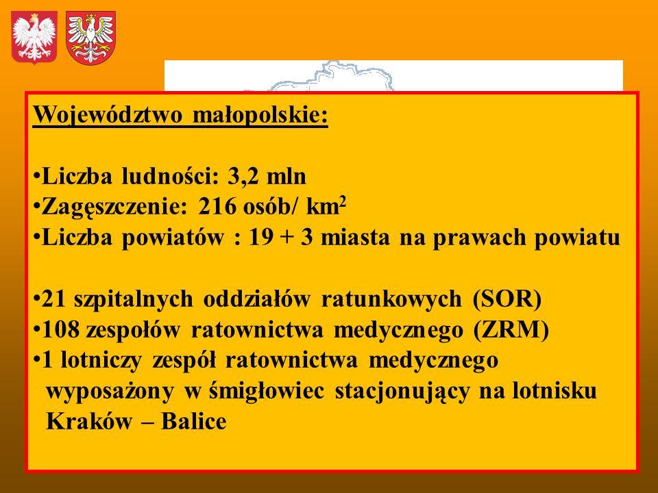 Województwo małopolskie: