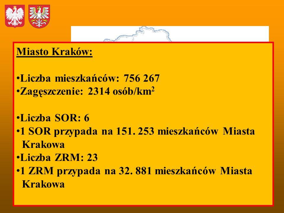 Miasto Kraków: Liczba mieszkańców: 756 267. Zagęszczenie: 2314 osób/km2. Liczba SOR: 6. 1 SOR przypada na 151. 253 mieszkańców Miasta.
