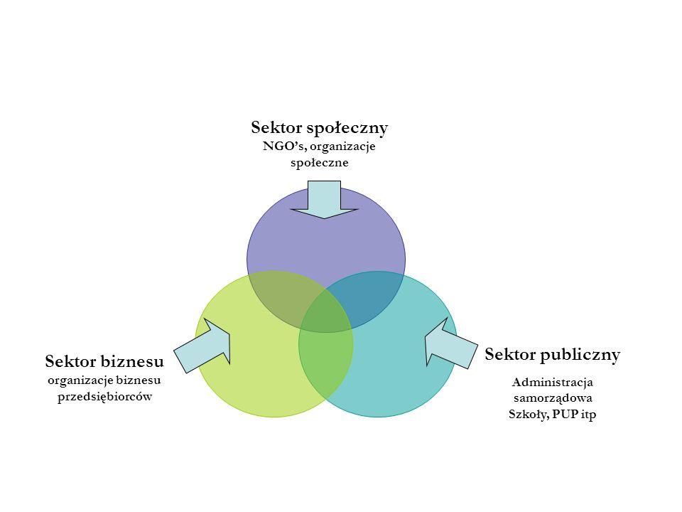 NGO's, organizacje społeczne Administracja samorządowa