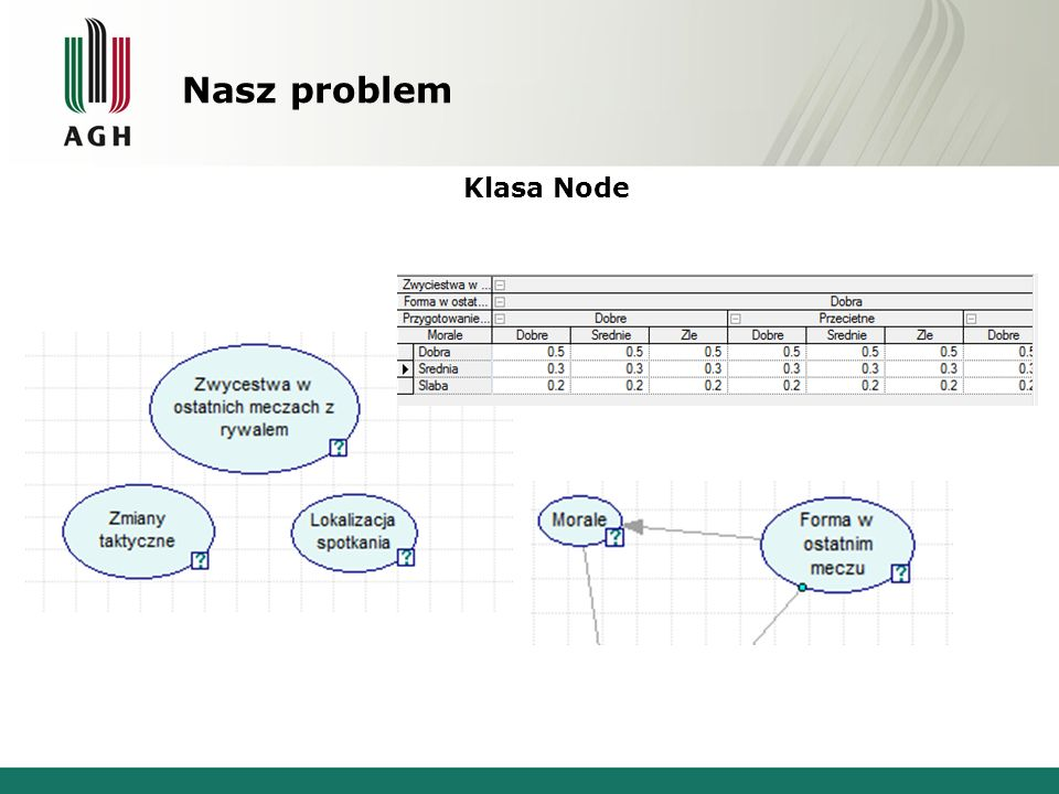 Nasz problem Klasa Node