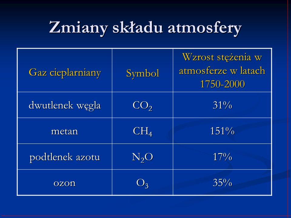 Zmiany składu atmosfery