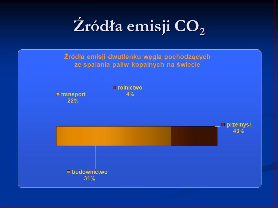 Źródła emisji CO2