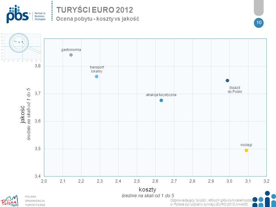 TURYŚCI EURO 2012 jakość średnie na skali od 1 do 5