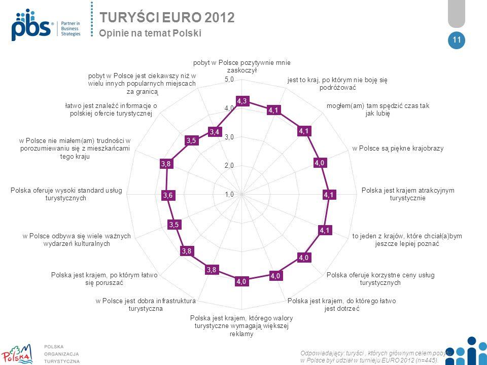 TURYŚCI EURO 2012 Opinie na temat Polski