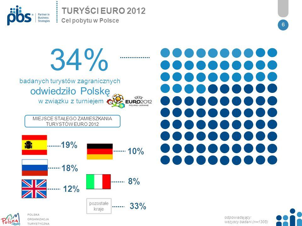 TURYŚCI EURO 2012 Cel pobytu w Polsce. 34% badanych turystów zagranicznych odwiedziło Polskę. w związku z turniejem.