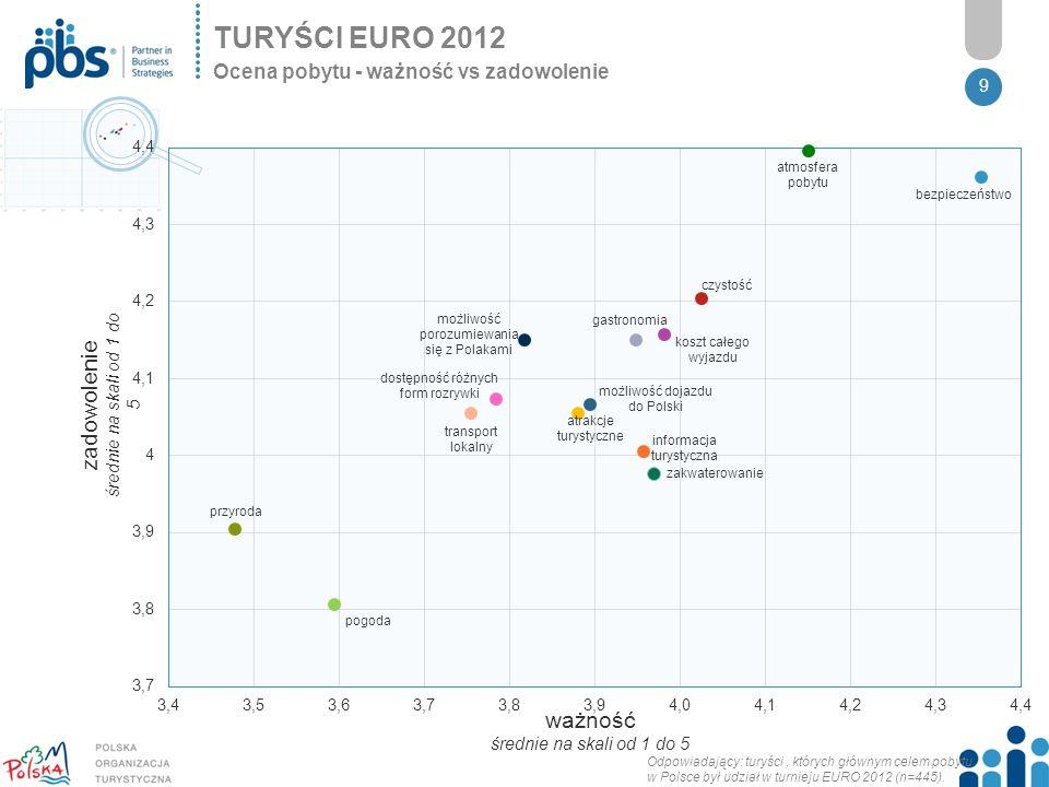 TURYŚCI EURO 2012 zadowolenie średnie na skali od 1 do 5