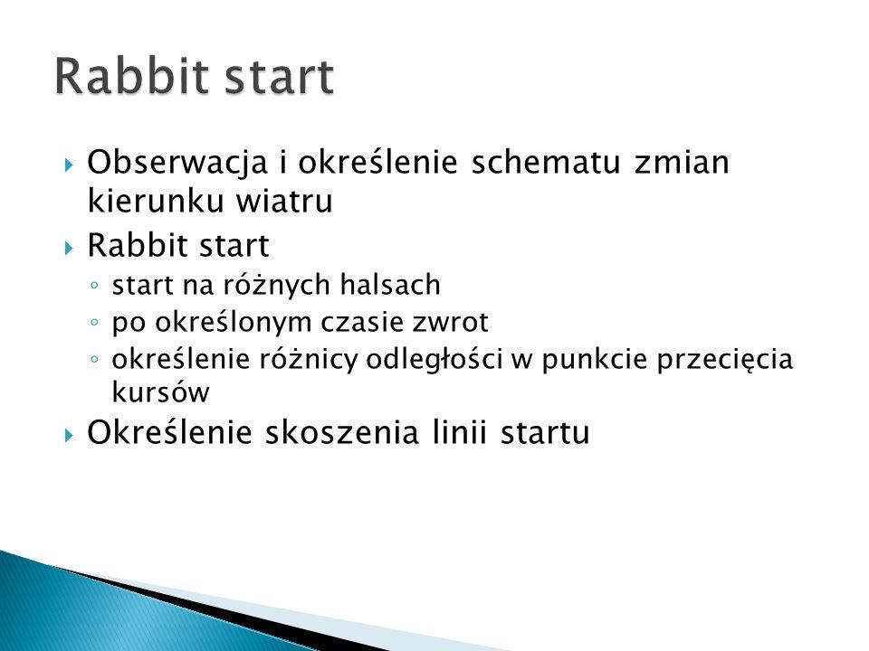 Rabbit start Obserwacja i określenie schematu zmian kierunku wiatru