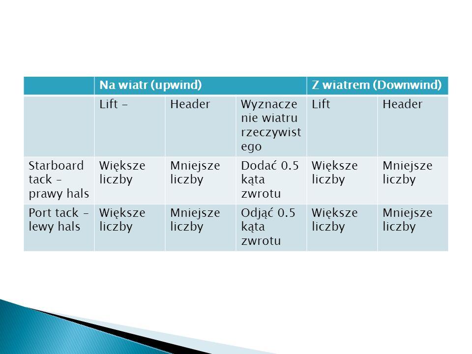 Na wiatr (upwind) Z wiatrem (Downwind) Lift - Header. Wyznaczenie wiatru rzeczywistego. Lift. Starboard tack – prawy hals.