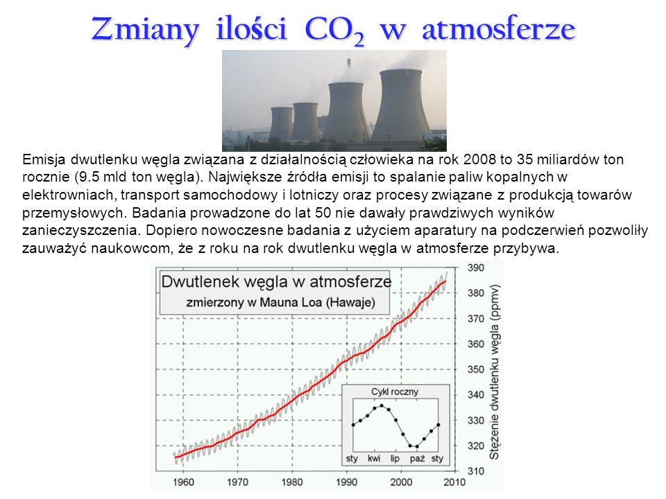Zmiany ilości CO2 w atmosferze