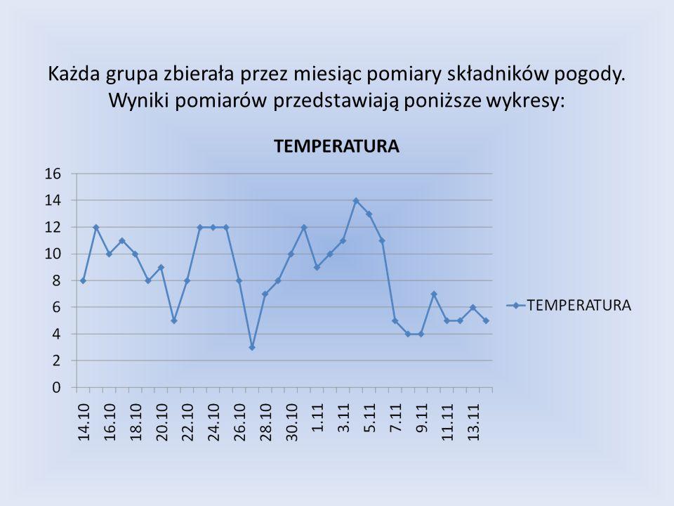 Każda grupa zbierała przez miesiąc pomiary składników pogody