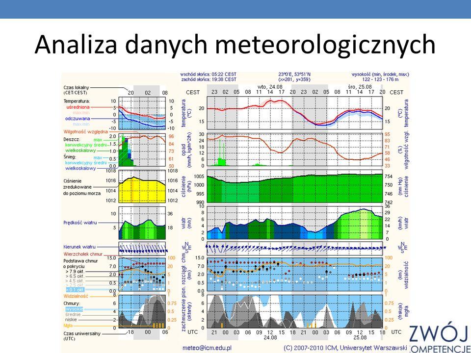 Analiza danych meteorologicznych