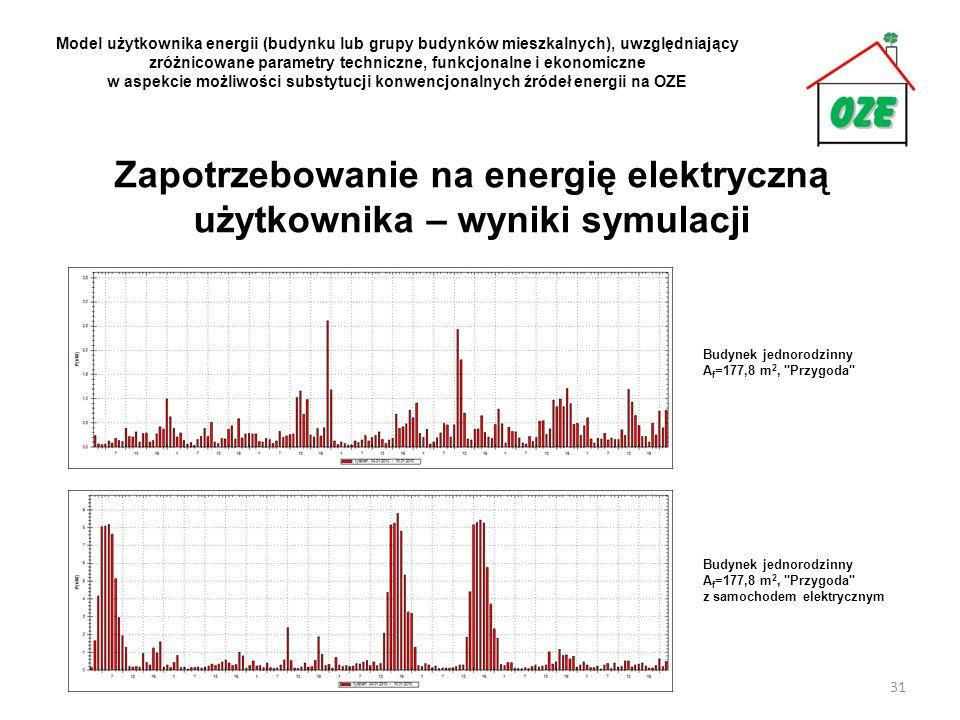 Zapotrzebowanie na energię elektryczną użytkownika – wyniki symulacji