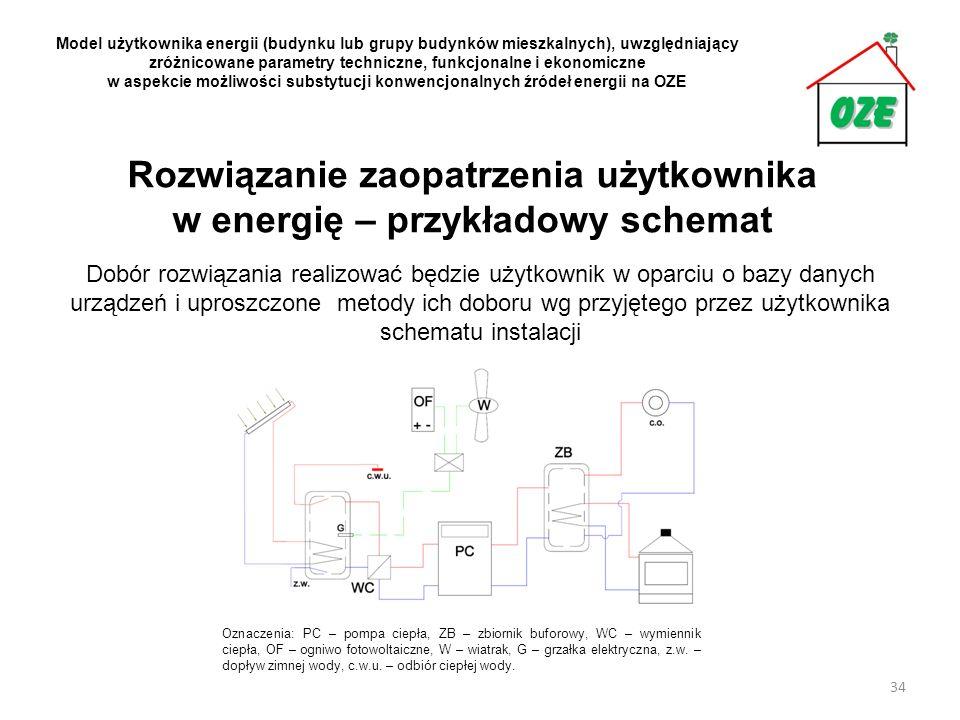 Rozwiązanie zaopatrzenia użytkownika w energię – przykładowy schemat