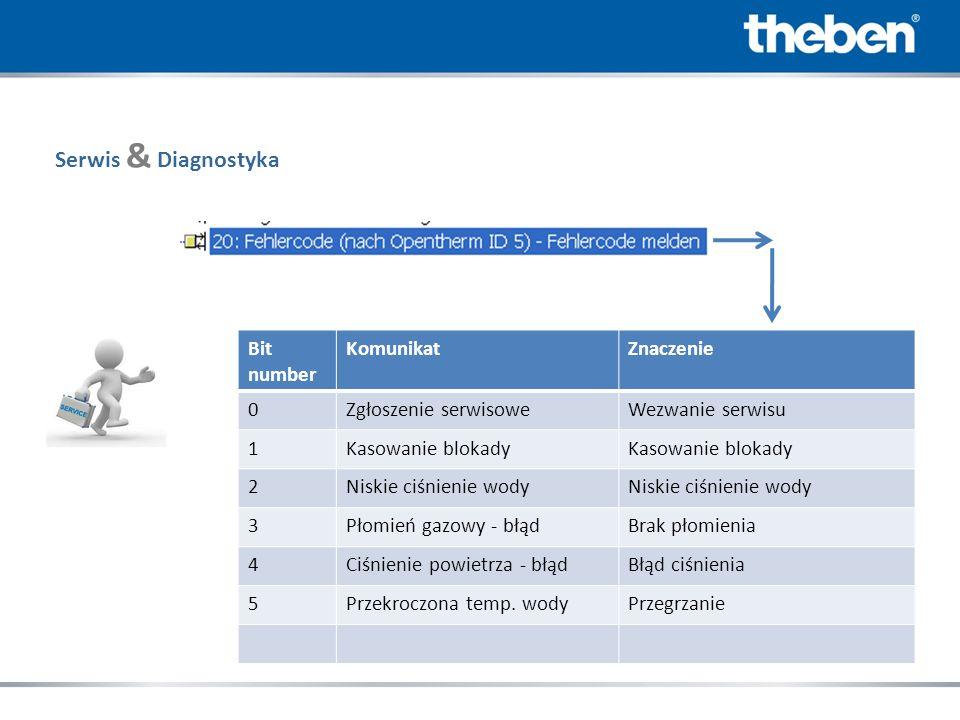 Serwis & Diagnostyka Bit number Komunikat Znaczenie