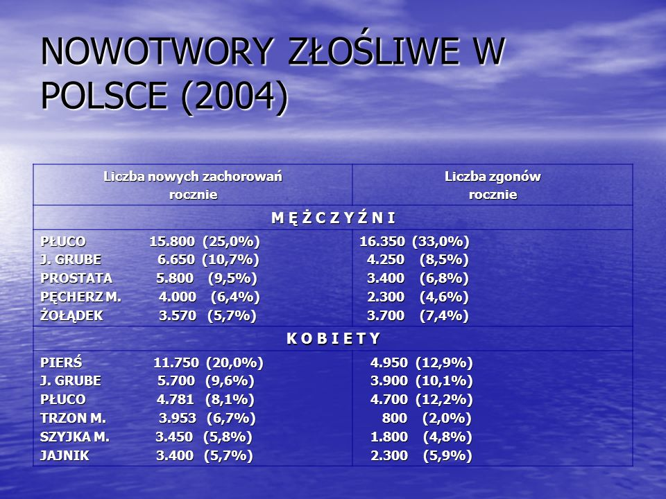 NOWOTWORY ZŁOŚLIWE W POLSCE (2004)
