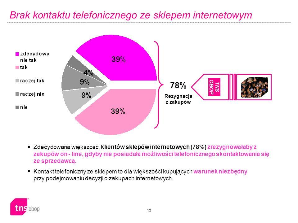 Brak kontaktu telefonicznego ze sklepem internetowym