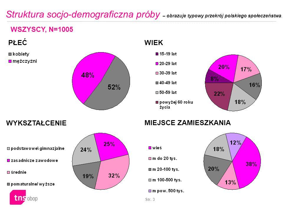 Struktura socjo-demograficzna próby – obrazuje typowy przekrój polskiego społeczeństwa.